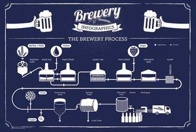 The brewery process beer poster